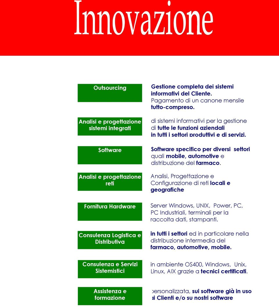 Software specifico per diversi settori quali mobile, automotive e distribuzione del farmaco.