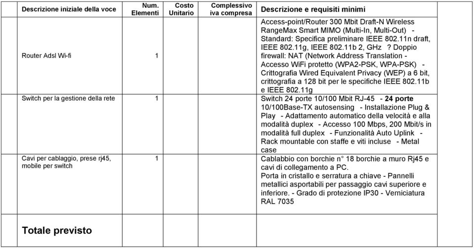 Specifica prelimine IEEE 802.11n draft, IEEE 802.11g, IEEE 802.11b 2, GHz?