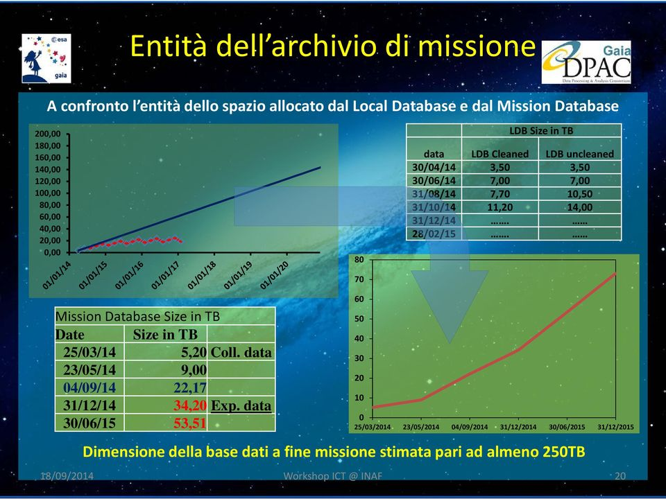 28/02/15. Mission Database Size in TB Date Size in TB 25/03/14 5,20 Coll. data 23/05/14 9,00 04/09/14 22,17 31/12/14 34,20 Exp.