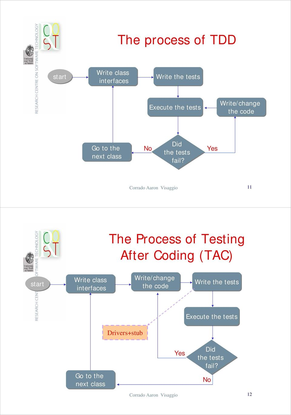 Yes Corrado Aaron Visaggio 11 The Process of Testing After Coding (TAC) start Write class