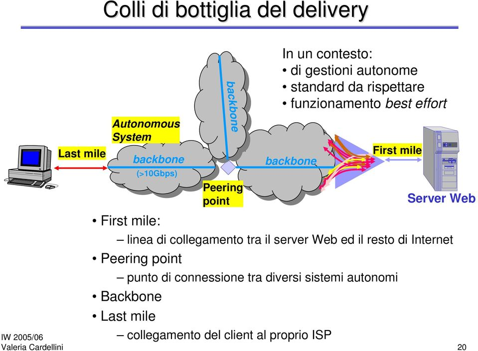 First mile Server Web linea di collegamento tra il server Web ed il resto di Internet Peering point punto di