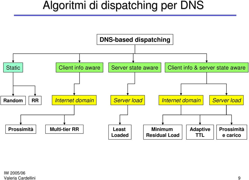 domain Server load Internet domain Server load Prossimità Multi-tier RR Least
