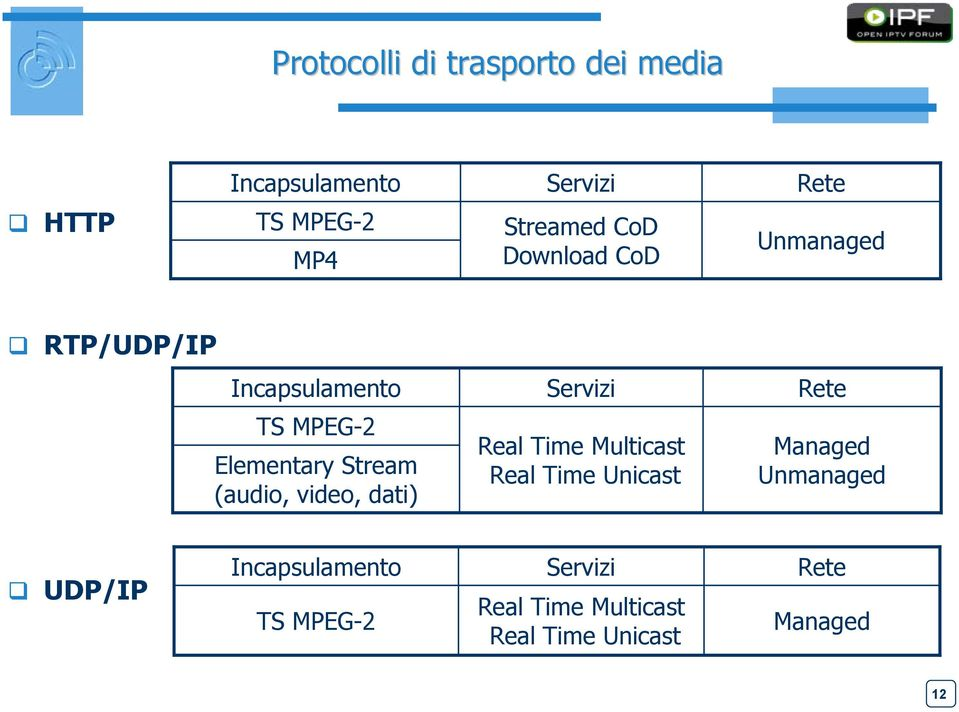 Stream (audio, video, dati) Servizi Real Time Multicast Real Time Unicast Rete Managed