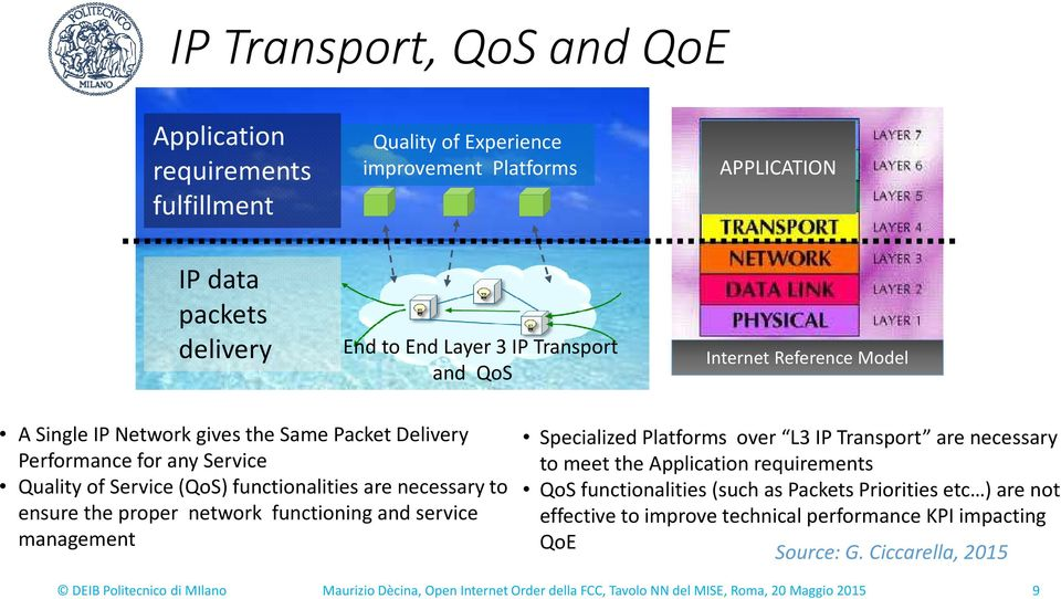 and service management Specialized Platforms over L3 IP Transport are necessary to meet the Application requirements QoSfunctionalities (such as Packets Priorities etc ) are not effective to