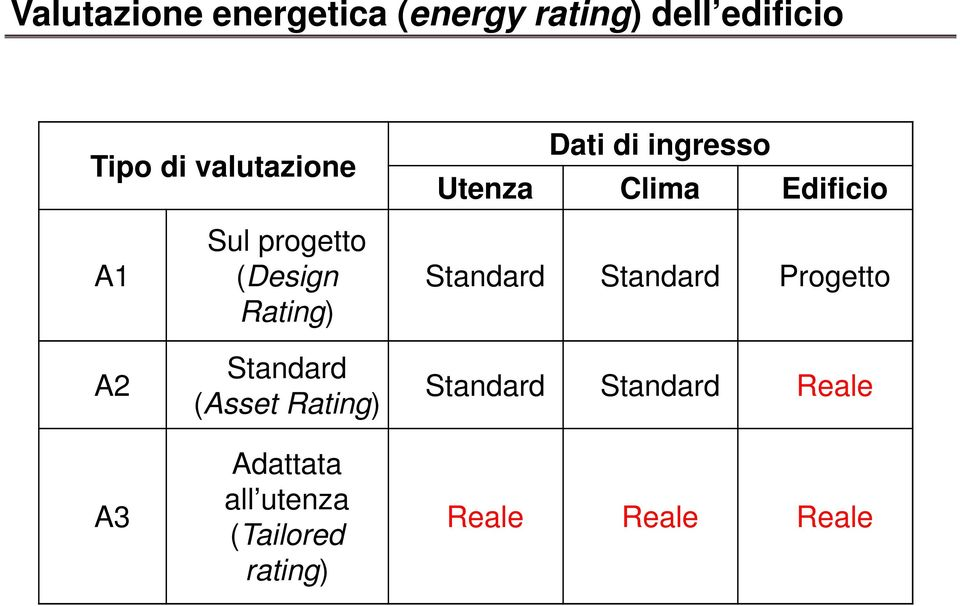 progetto (Design Rating) Standard (Asset Rating) Adattata all utenza