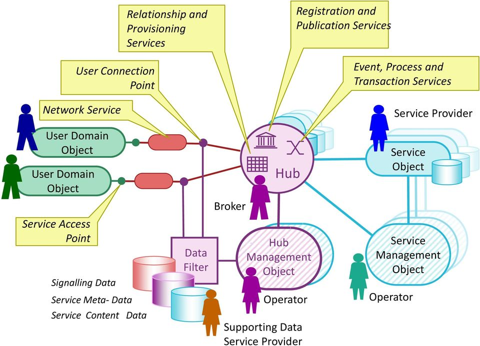 Service Meta- Data Service Content Data Data Filter Broker Hub Hub Management Object Operator Supporting Data Service Provider