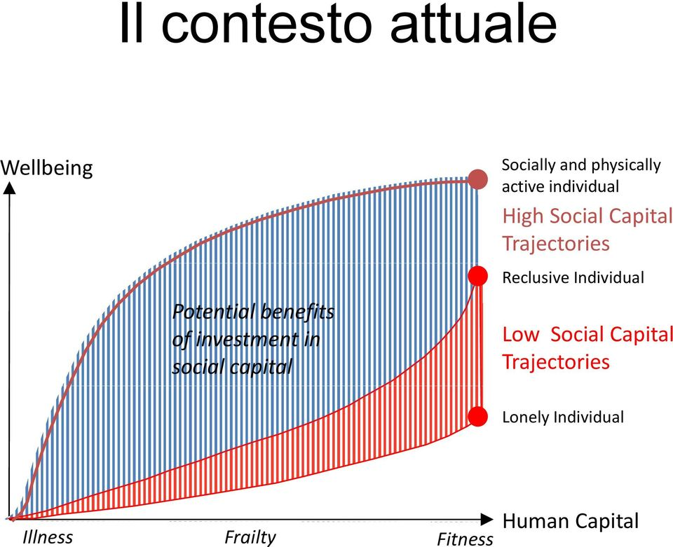 Potential benefits of investment in social capital Low Social