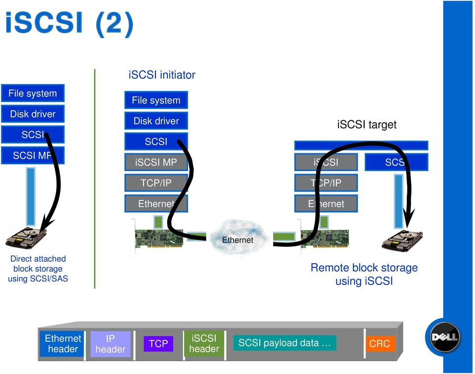 Ethernet Ethernet Direct attached block storage using SCSI/SAS Remote block