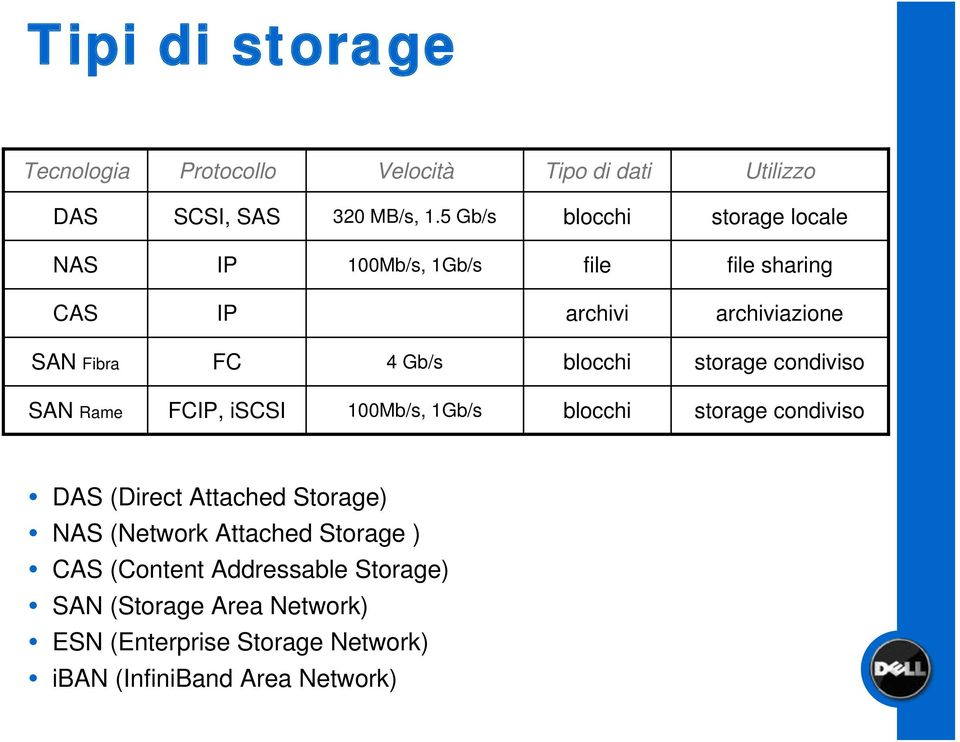 blocchi storage condiviso SAN Rame FCIP, iscsi 100Mb/s, 1Gb/s blocchi storage condiviso DAS (Direct Attached Storage) NAS