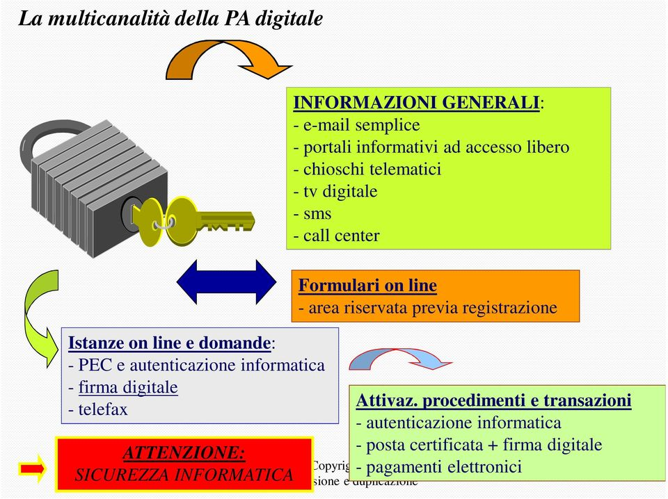 libero - chioschi telematici - tv digitale - sms - call center Formulari on line - area riservata previa registrazione