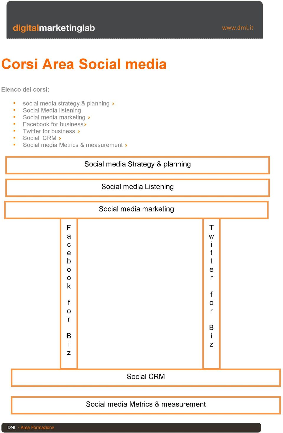 media Metrics & measurement Social media Strategy & planning Social media Listening Social media