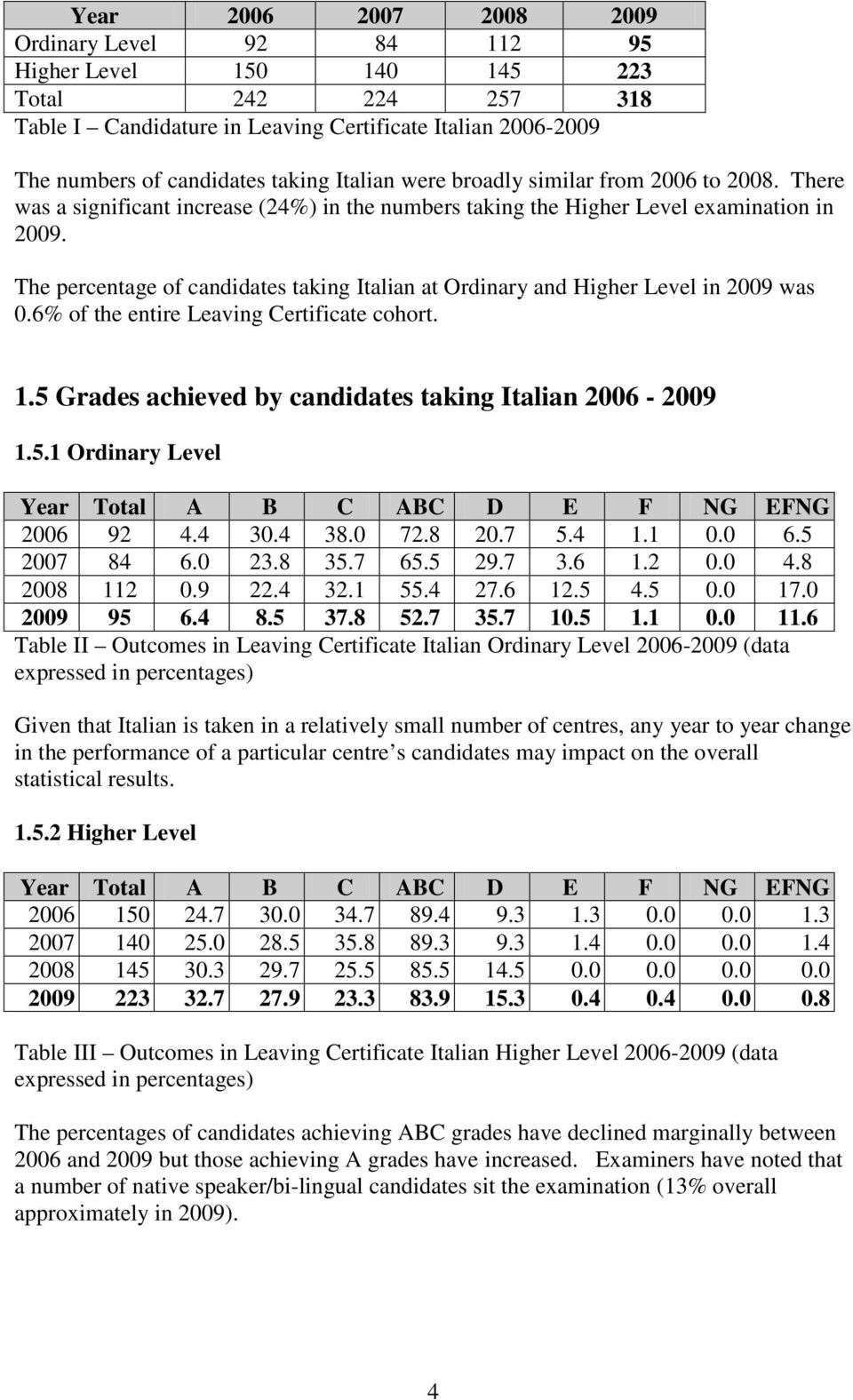 The percentage of candidates taking Italian at Ordinary and Higher Level in 2009 was 0.6% of the entire Leaving Certificate cohort. 1.5 Grades achieved by candidates taking Italian 2006-2009 1.5.1 Ordinary Level Year Total A B C ABC D E F NG EFNG 2006 92 4.