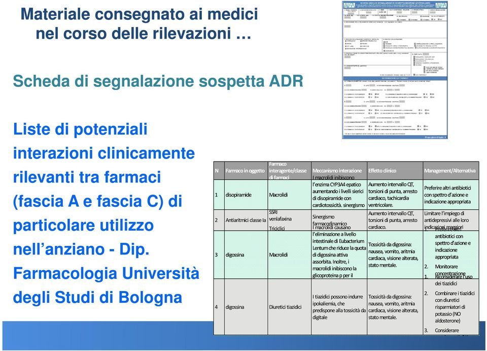 Farmacologia Università degli Studi di Bologna 4 digossina Diuretici tiazidici N Farmaco in oggetto Farmaco interagente/classe Meccanismo interazione i Effetto clinico i Management/Alternativa di