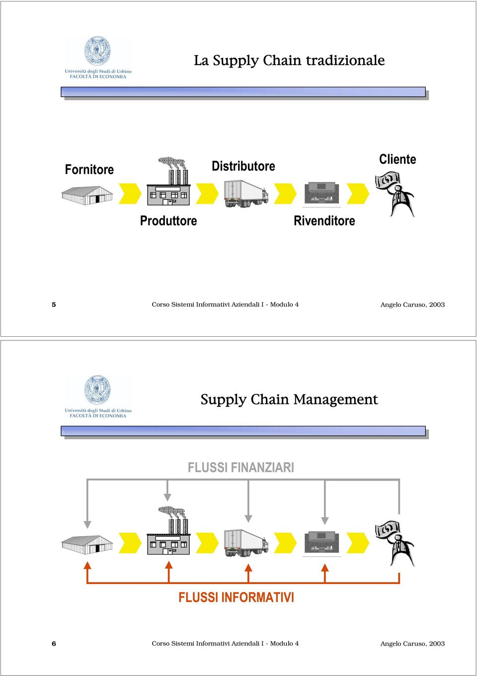 I - Modulo 4 Supply Chain Management FLUSSI FINANZIARI FLUSSI