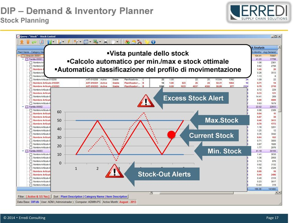 di movimentazione Excess Stock Alert 60 50 40 30 20 10 0 1 2 3 4