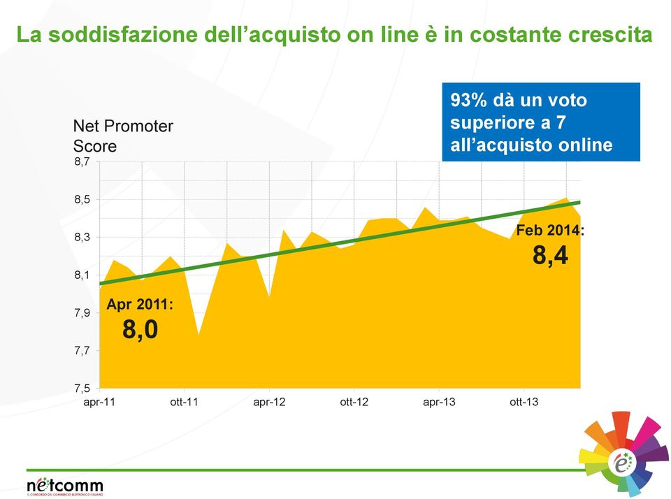 a 7 all acquisto online 8,5 8,3 8,1 Feb 2014: 8,4 7,9