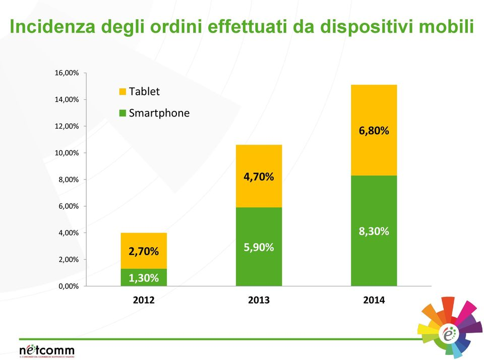 10,00% Tablet Smartphone 6,80% 8,00% 4,70%