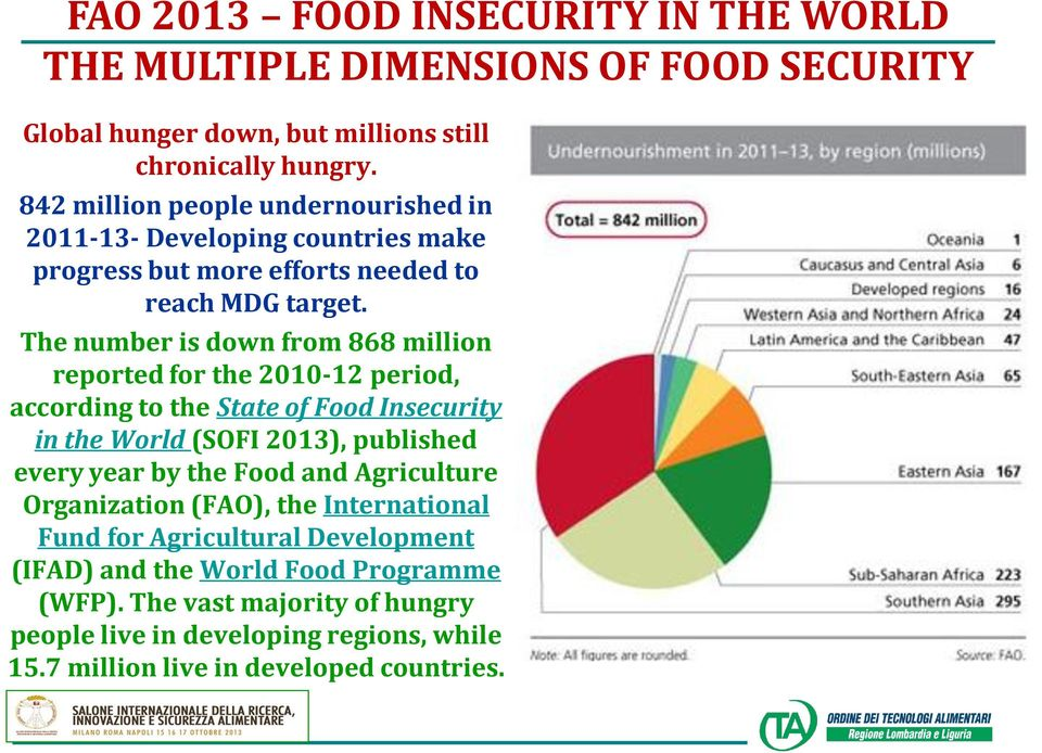 The number is down from 868 million reported for the 2010-12 period, according to the State of Food Insecurity in the World (SOFI 2013), published every year by the