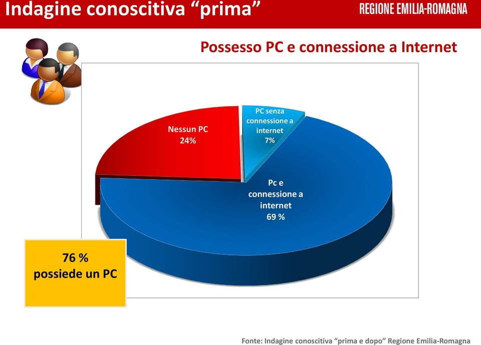 Pc e connessione a internet 69 % 76 % possiede un PC