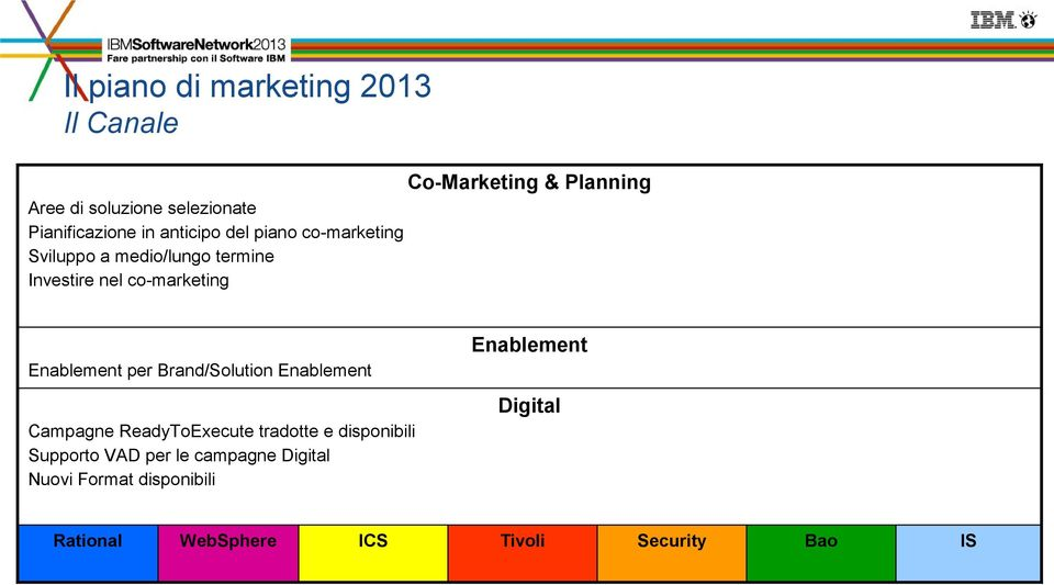 co-marketing Enablement Enablement per Brand/Solution Enablement Digital Campagne ReadyToExecute