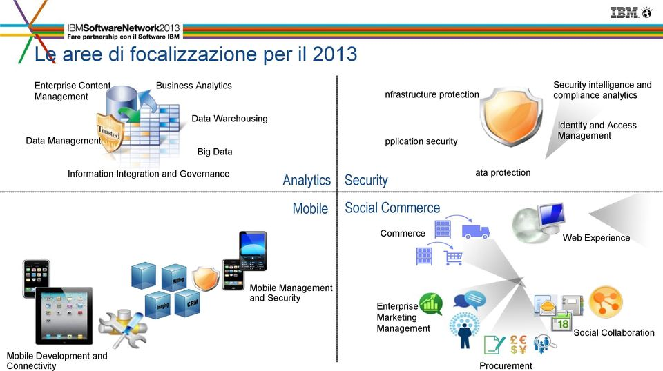 Data Information Integration and Governance Analytics Security Mobile ata protection Social Commerce Commerce Mobile