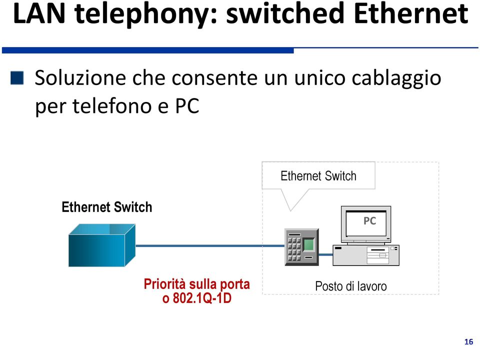 telefono e Ethernet Switch Ethernet Switch
