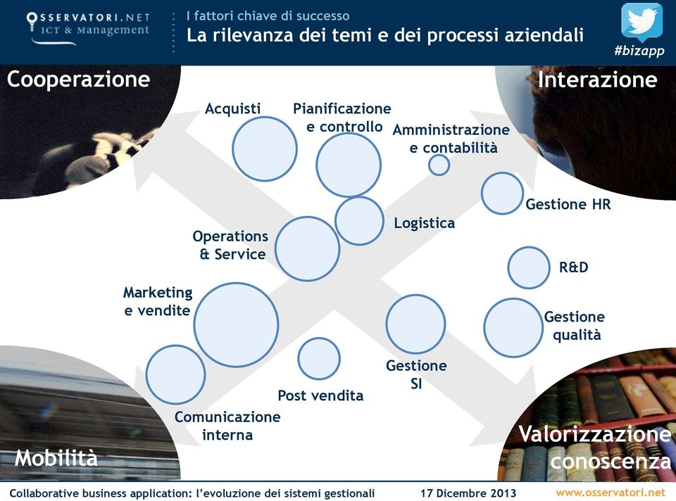 Interazione Operations & Service Logistica Gestione HR R&D Marketing e vendite
