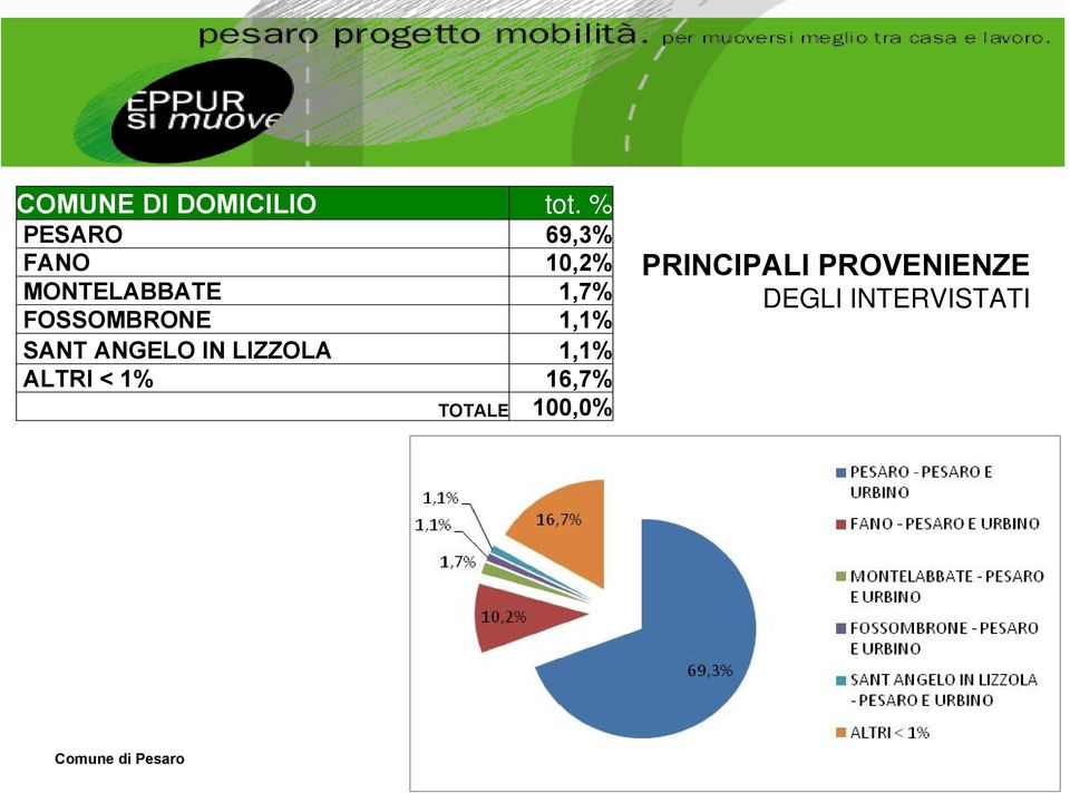 FOSSOMBRONE 1,1% SANT ANGELO IN LIZZOLA 1,1% ALTRI