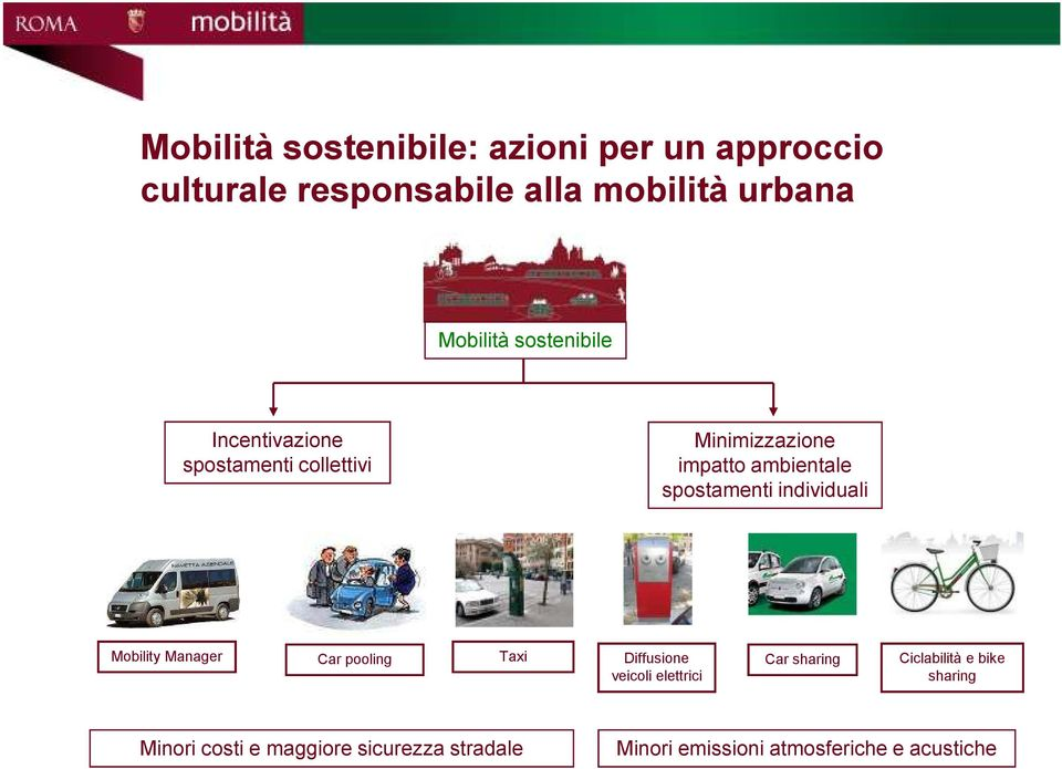 individuali Mobility Manager Car pooling Taxi Diffusione veicoli elettrici Car sharing Ciclabilità