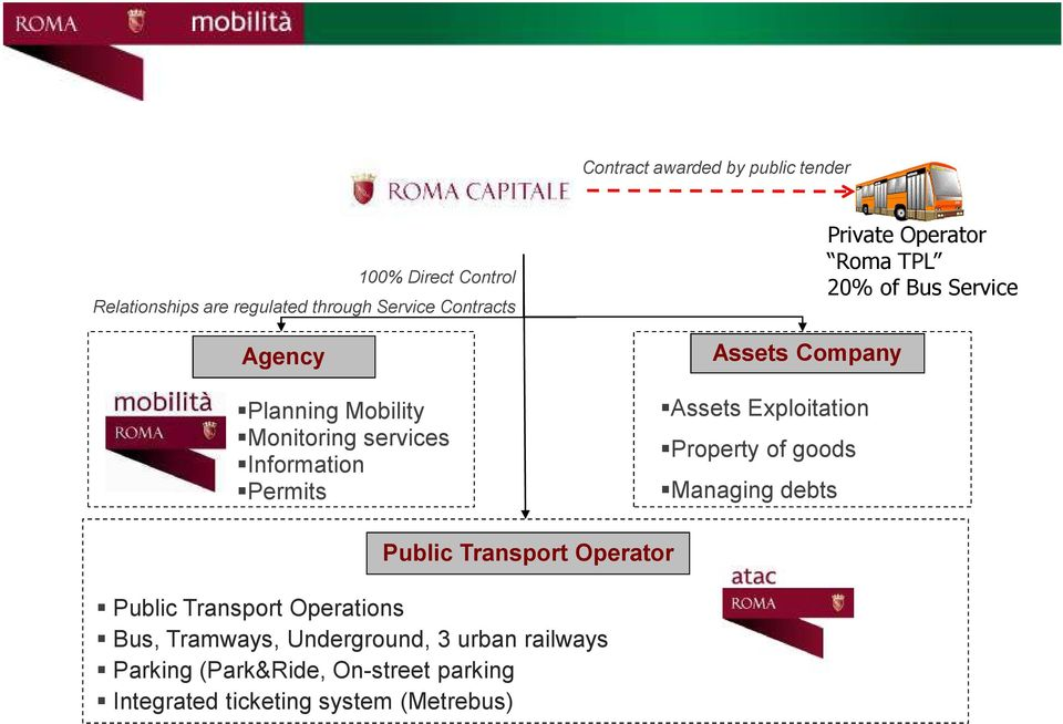 Managing debts Private Operator Roma TPL 20% of Bus Service Public Transport Operator Public Transport Operations