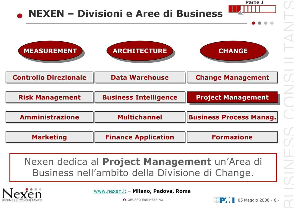 Management Amministrazione Multichannel Business Process Manag.