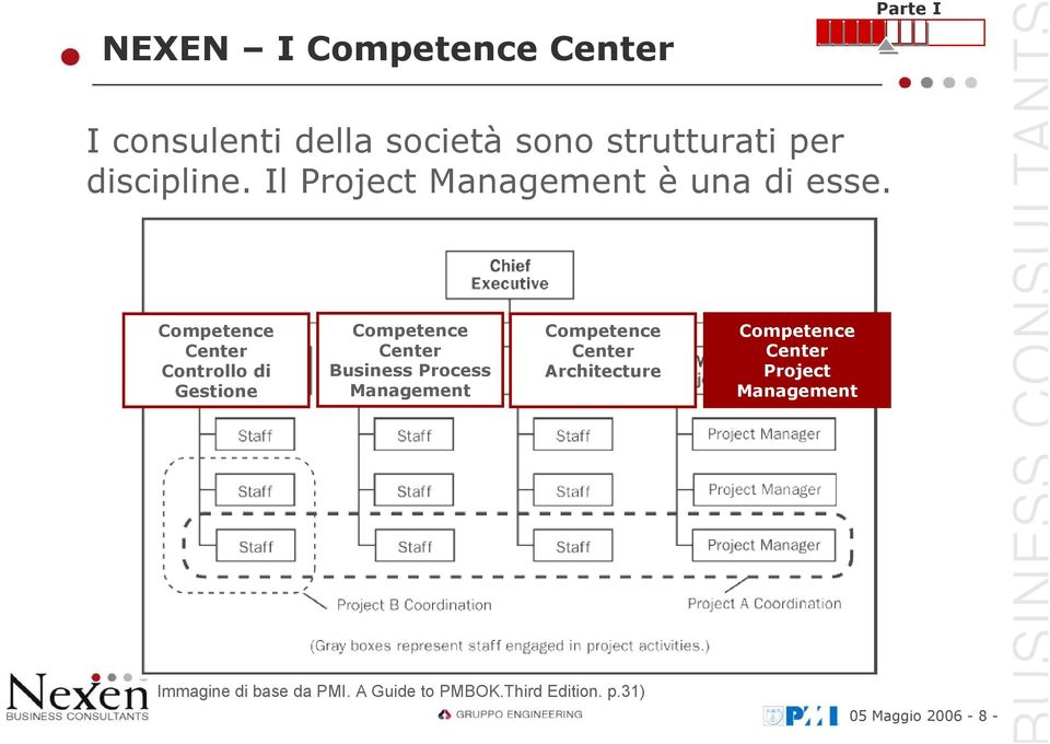 Competence Center Controllo di Gestione Competence Center Business Process Management