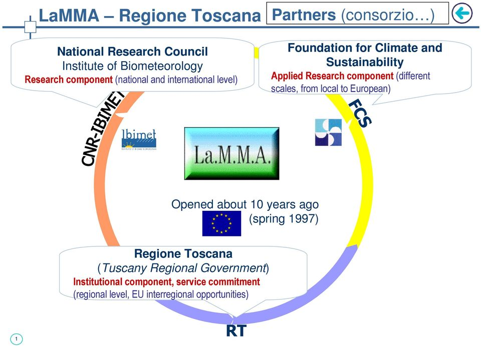scales, from local to European) FCS Opened about 10 years ago (spring 1997) Regione Toscana (Tuscany