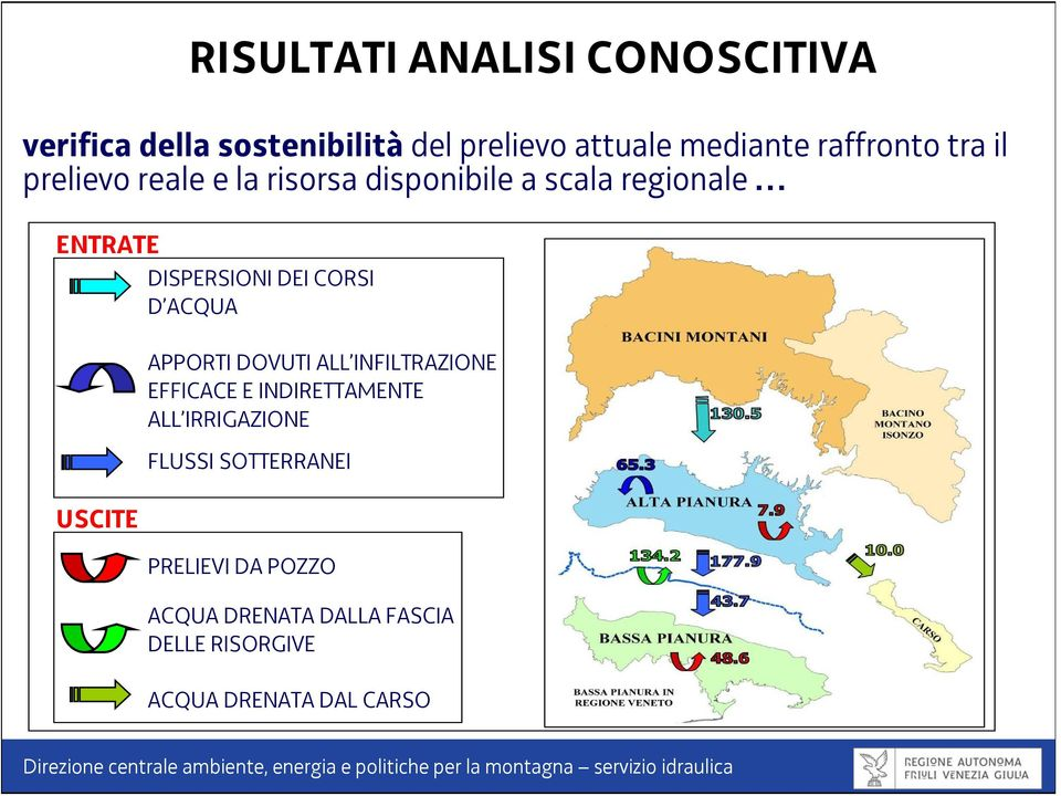 ANALISI CONOSCITIVA APPORTI DOVUTI ALL INFILTRAZIONE EFFICACE E INDIRETTAMENTE ALL IRRIGAZIONE