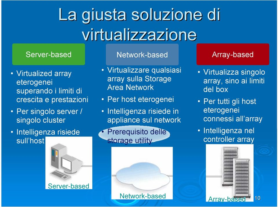 eterogenei Intelligenza risiede in appliance sul network Prerequisito delle storage utility Array-based Virtualizza singolo array, sino ai