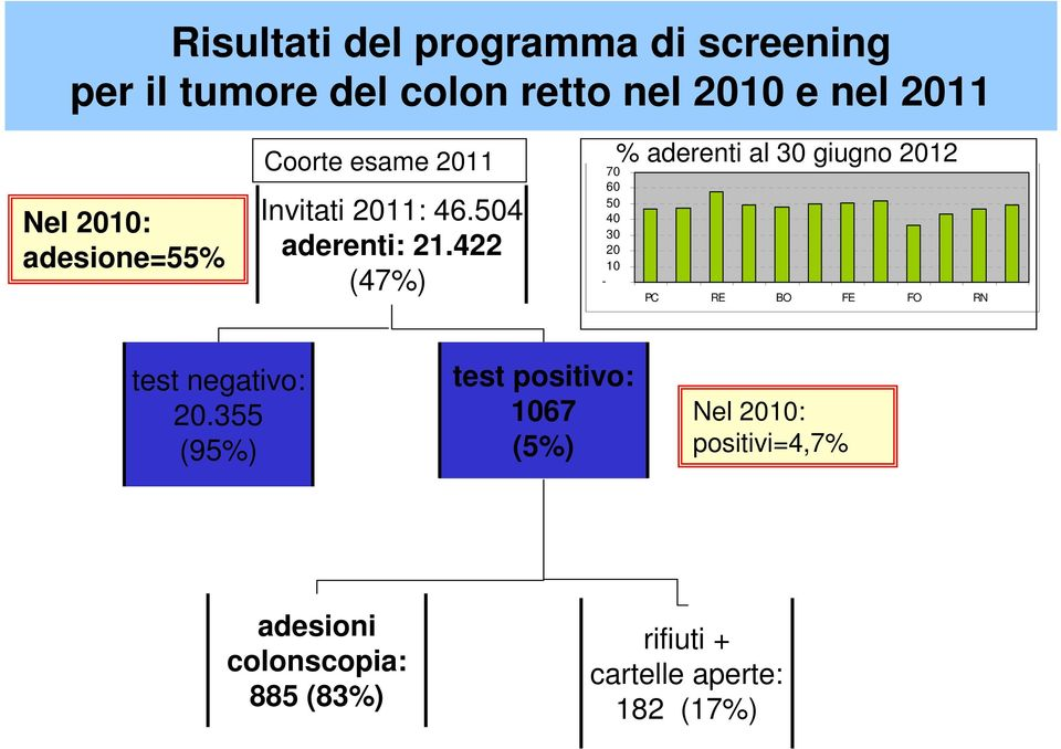 422 (47%) 70 60 50 40 30 20 10 - % aderenti al 30 giugno 2012 PC RE BO FE FO RN test negativo: