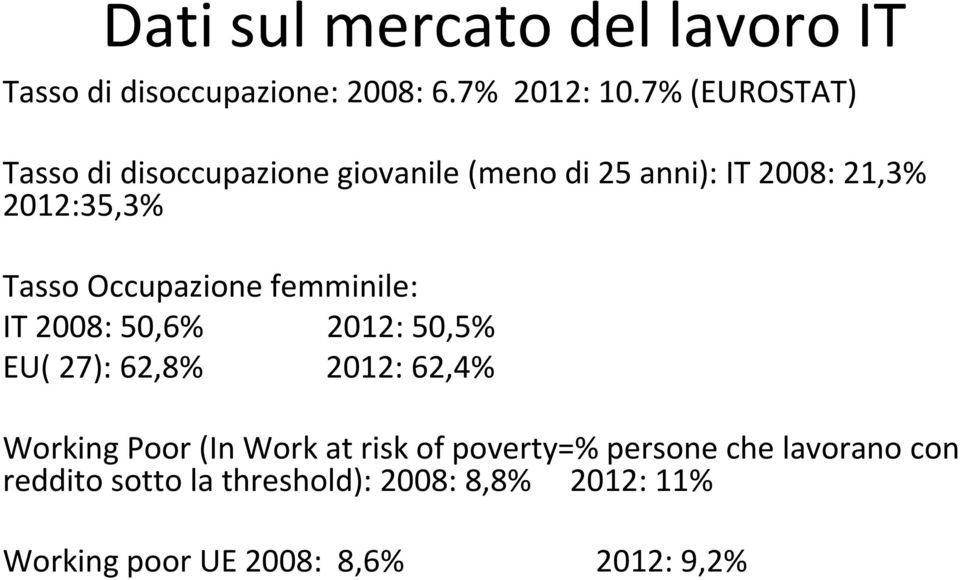 Occupazione femminile: IT 2008: 50,6% 2012: 50,5% EU( 27): 62,8% 2012: 62,4% Working Poor (In Work at