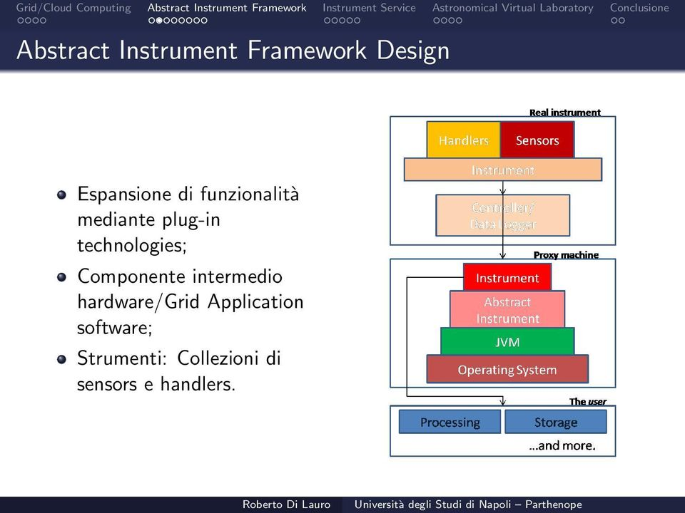 Componente intermedio hardware/grid Application