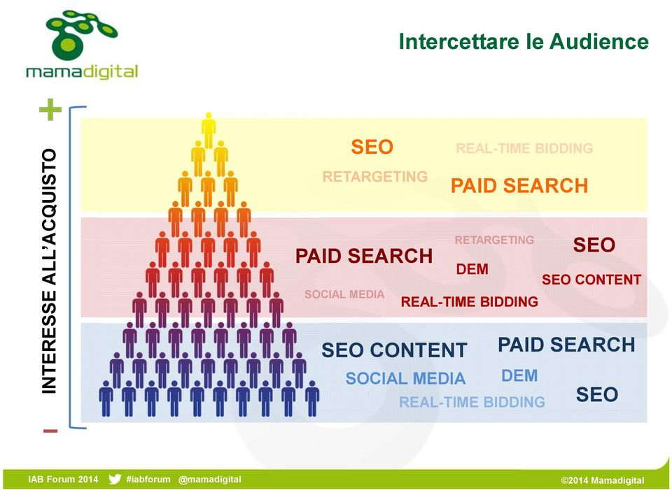 PAID SEARCH SOCIAL MEDIA DEM SEO SEO CONTENT REAL-TIME