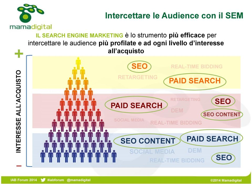 ACQUISTO SEO REAL-TIME BIDDING RETARGETING PAID SEARCH RETARGETING PAID SEARCH SOCIAL MEDIA DEM