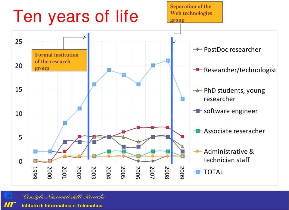 10 5 PhD students, young researcher software engineer Associate reseracher 0