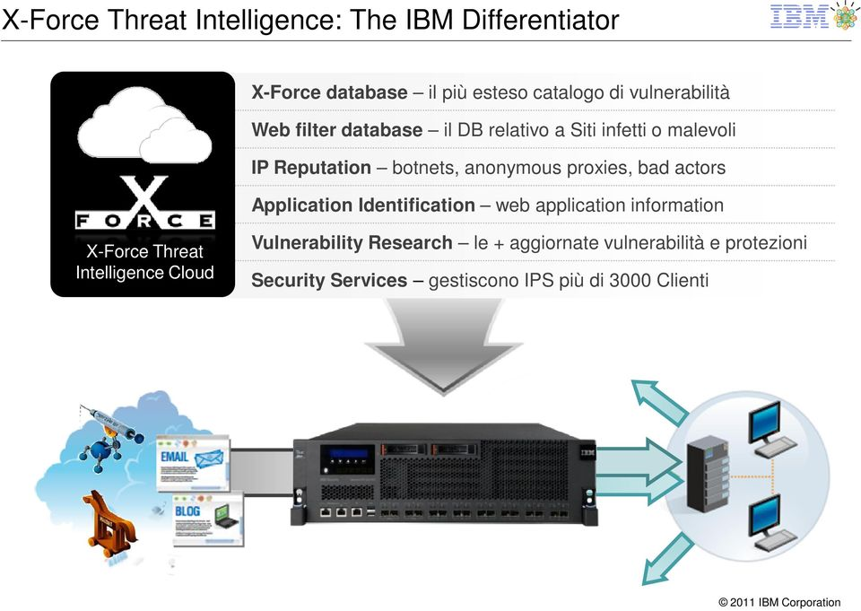 proxies, bad actors Application Identification web application information X-Force Threat Intelligence