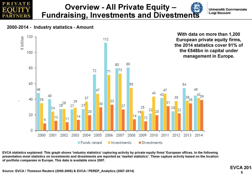 EVCA statistics explained: This graph shows industry statistics capturing activity by private equity firms European offices.