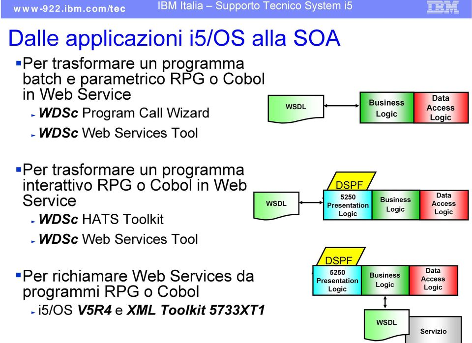 Cobol in Web ƒ WDSc HATS Toolkit DSPF 5250 Presentation Business Access ƒ WDSc Web s Tool Per richiamare