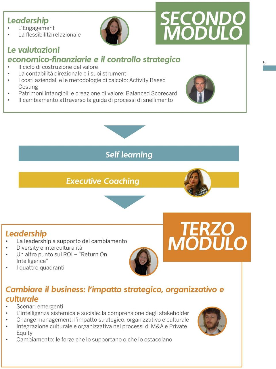SECONDO MODULO 5 Self learning Executive Coaching Leadership La leadership a supporto del cambiamento Diversity e interculturalità Un altro punto sul ROI Return On Intelligence I quattro quadranti