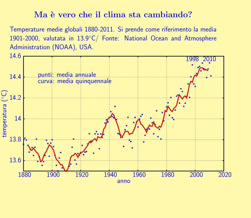 9 C/ Fonte: National Ocean and Atmosphere Administration (NOAA), USA. 14.6 1998 2010 14.