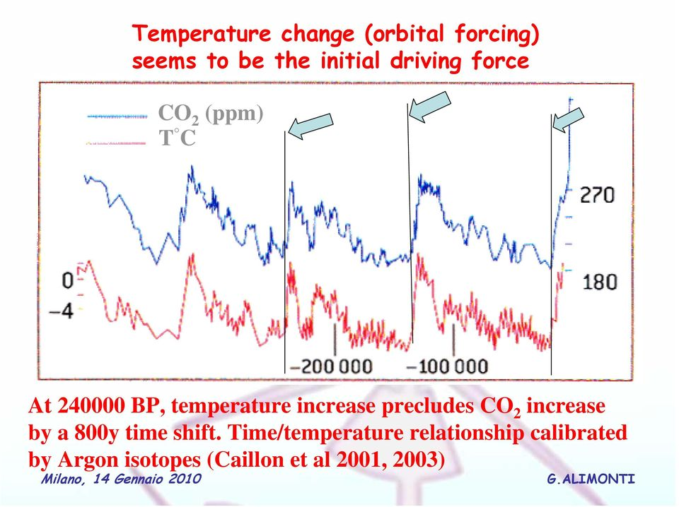 precludes CO 2 increase by a 800y time shift.