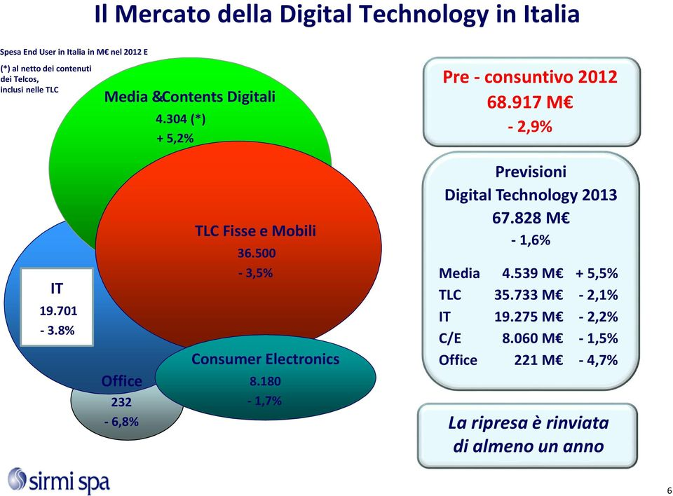 8% Office 232-6,8% TLC Fisse e Mobili 36.500-3,5% Consumer Electronics 8.180-1,7% Previsioni Digital Technology 2013 67.