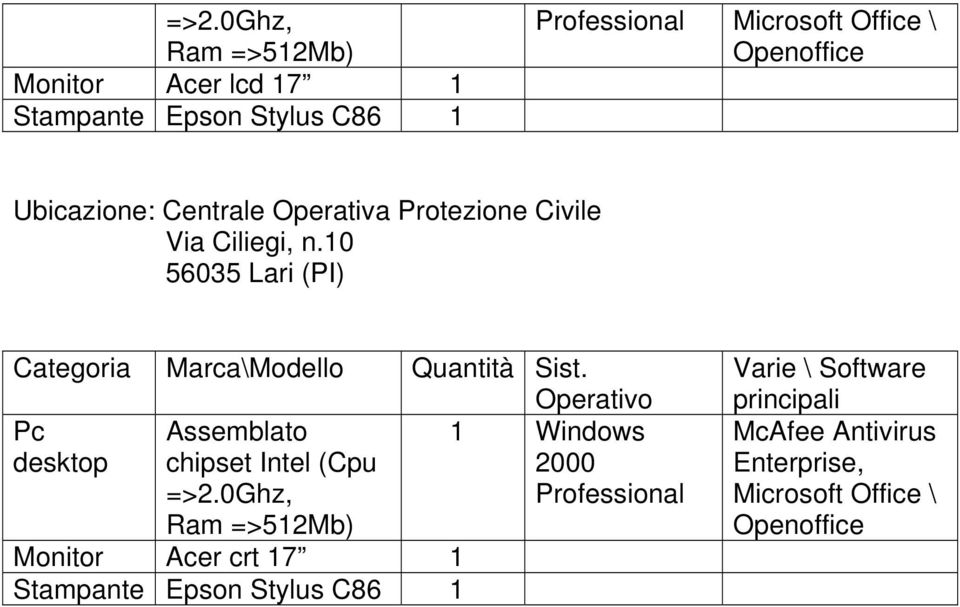 Ciliegi, n.0 Pc desktop Assemblato chipset Intel (Cpu =>2.
