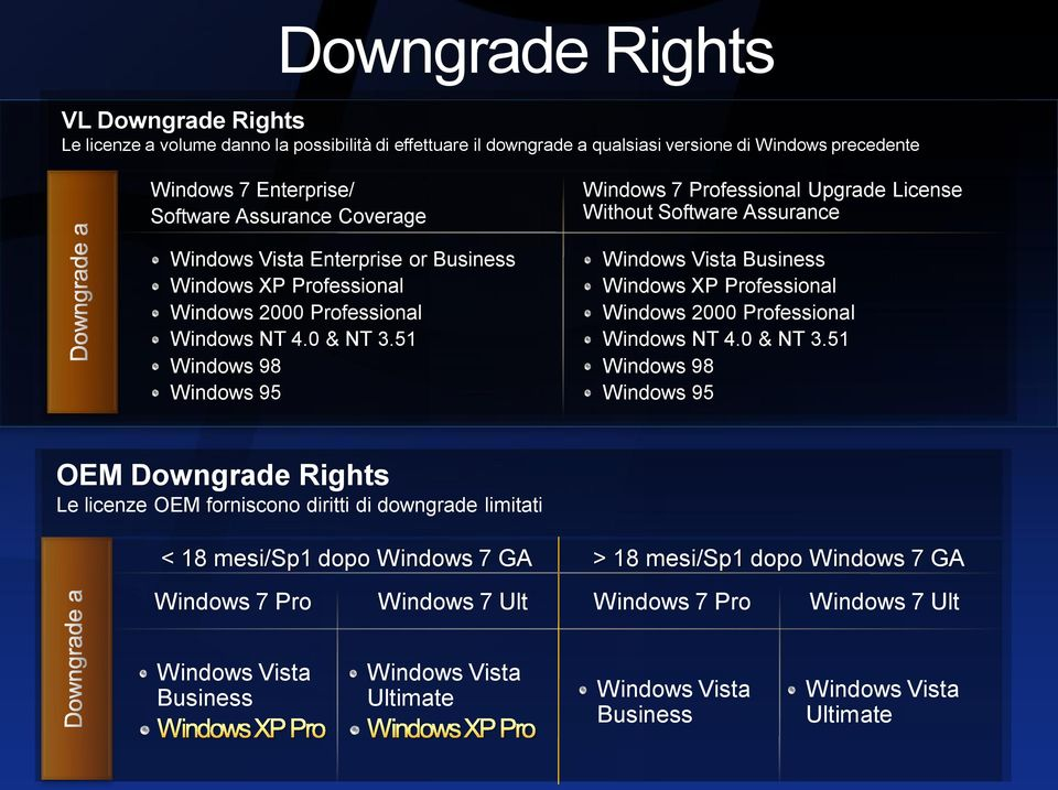 51 Windows 98 Windows 95 Windows 7 Professional Upgrade License Without Software Assurance Windows Vista Business Windows XP Professional Windows 2000 Professional Windows NT 4.0 & NT 3.